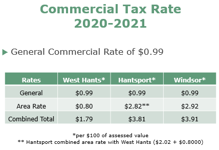 Commercial Tax Rate 2020 2021