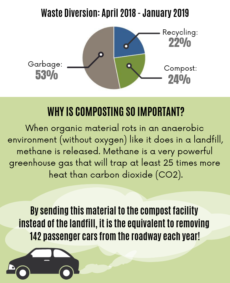 cropped Composting Infographics for website2